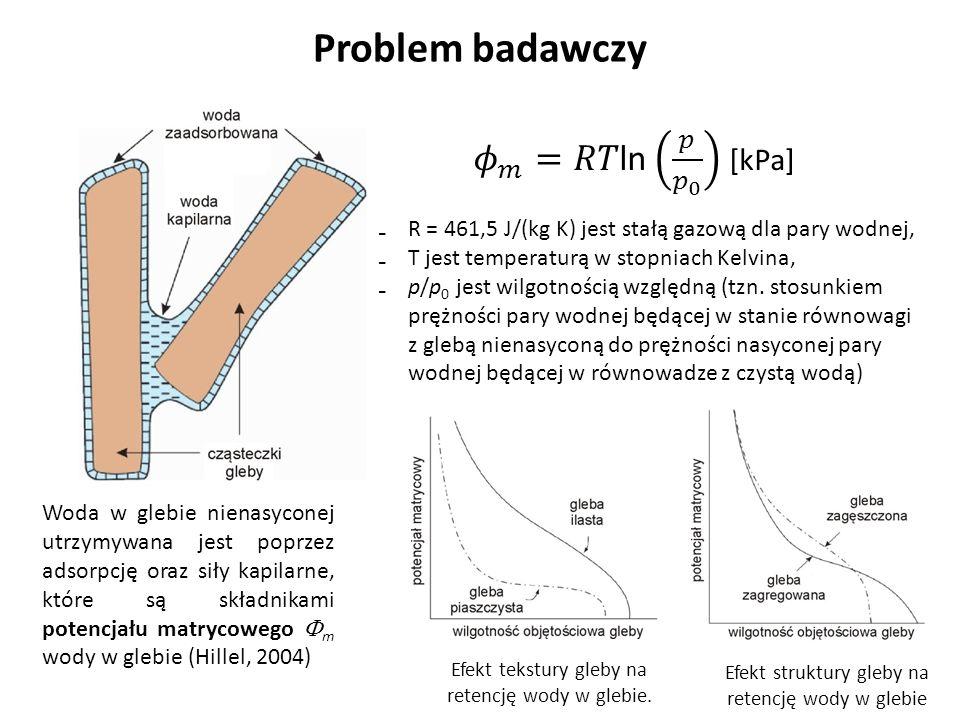 Problem badawczy 𝜙 𝑚 =𝑅𝑇ln 𝑝 𝑝 0 [kPa]